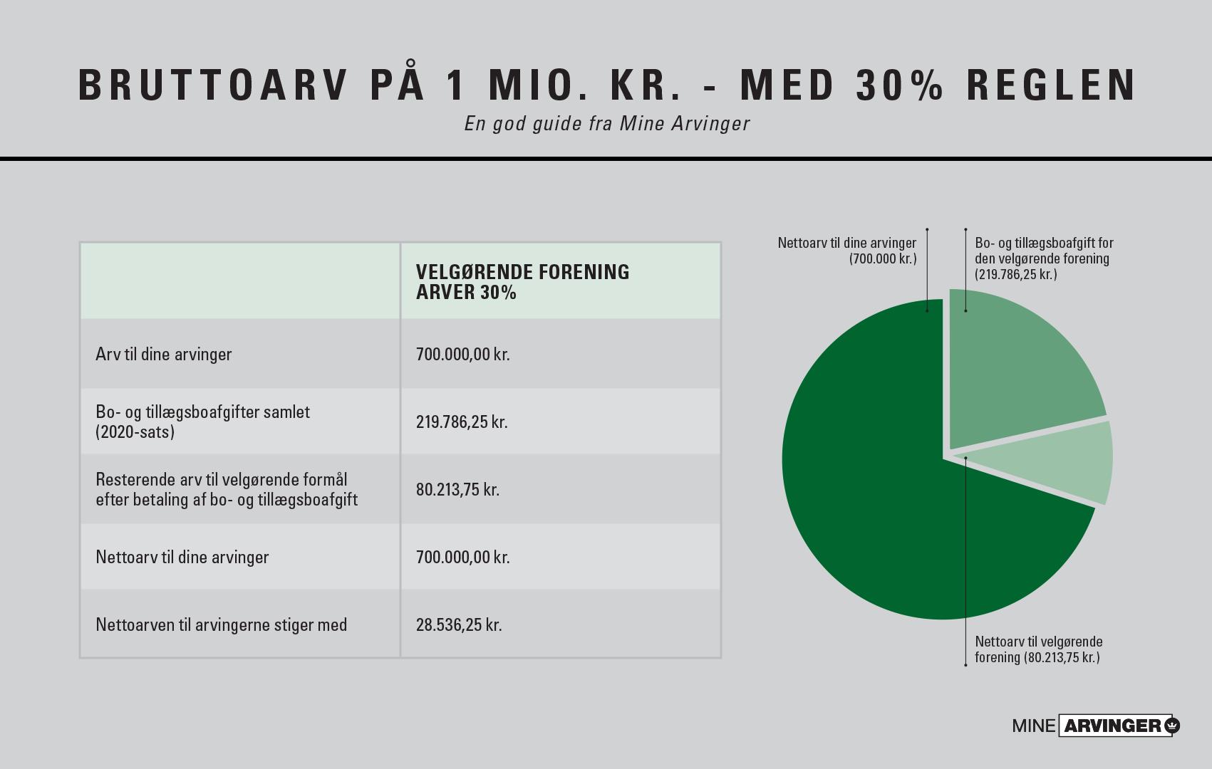Arv & velgørenhed - eksempel på 30% reglen